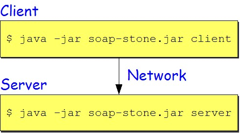 Fig.1: Soap-Stone Benchmarking