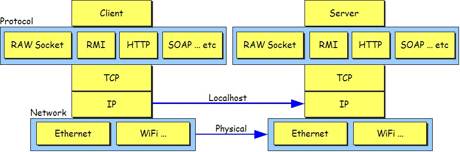 Fig.3: The Network Stack