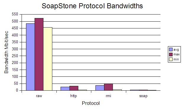 Fig.7: Protocol Bandwidths