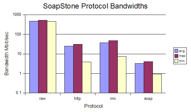 Fig.9: Protocol Bandwidths (Log Scale)