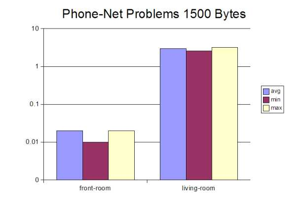 Fig.11: Phone-Net Problems