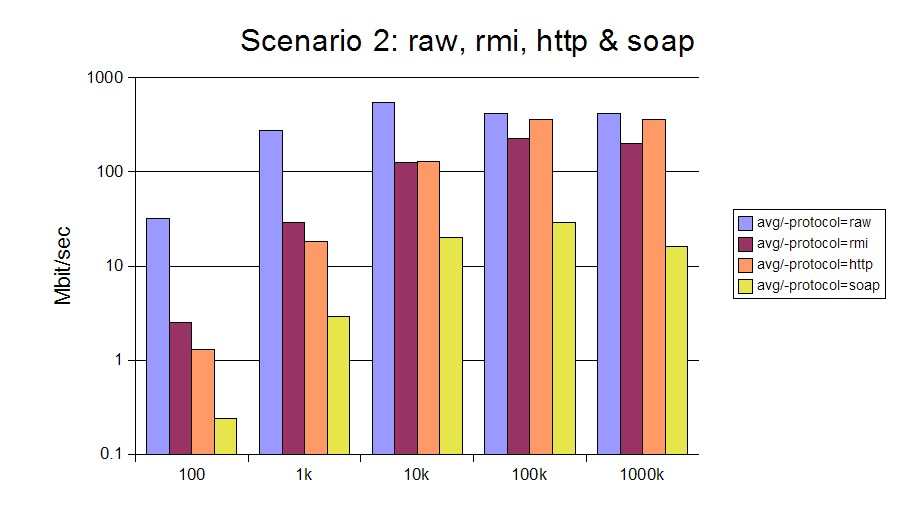 Fig.9b: Protocol Bandwidths versus payload size (log scale)