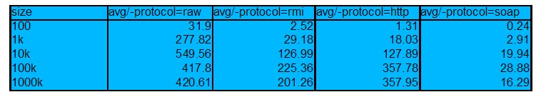 Fig.9b: Protocol Bandwidths versus payload size